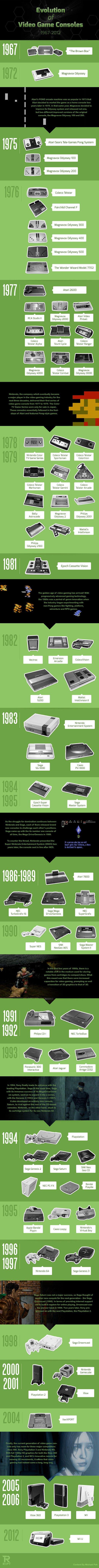 videogames-evolution